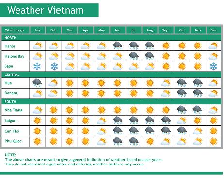 el-tiempo-en-vietnam